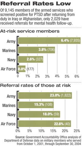 Military Blamed For Inadequate Referrals For Ptsd Assessment Psychiatric News