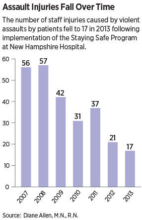 Chart: Assault Injuries Fall Over Time
