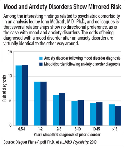 Chart: Mood and anxiety disorders show mirrored risk
